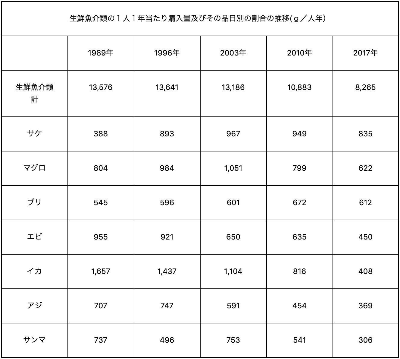 1人当たりの生鮮魚介類購入量の推移の表