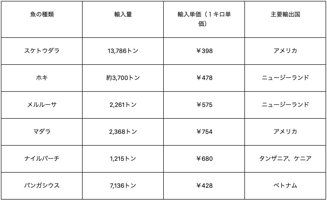 種類毎の輸入量/キロ単価/主要輸出国の表