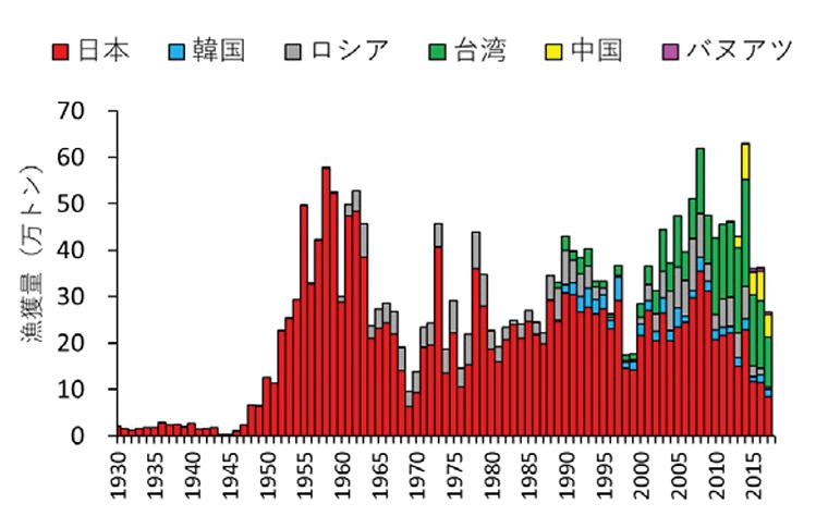 世界のサンマ漁獲量推移の図