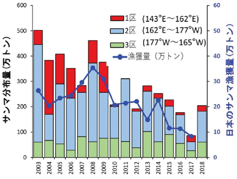 日本のサンマ漁獲量推移の図
