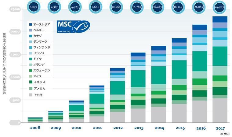 世界中で入手可能なMSCエコラベル付き製品数のグラフ。2010年で5000点程度だったものが2017年には23000点程度まで増加している。