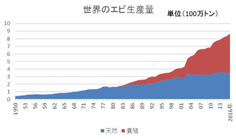 世界のエビ生産量のグラフ