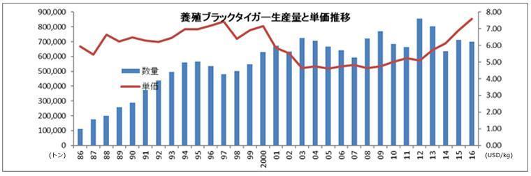 養殖ブラックタイガーの生産量と単価推移