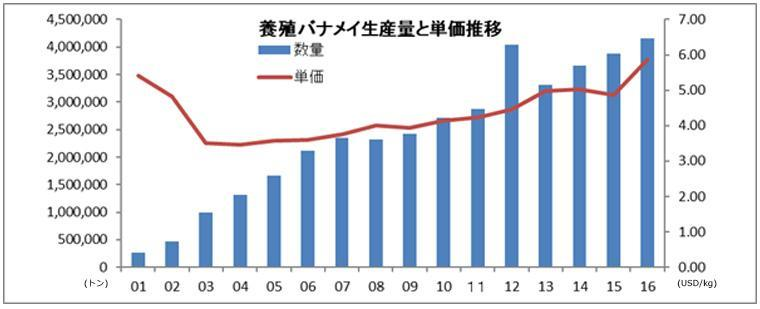 養殖バナメイの生産量と単価推移