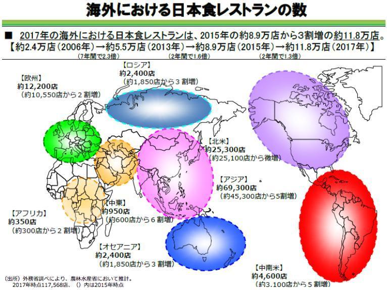 海外における日本食レストラン数の図