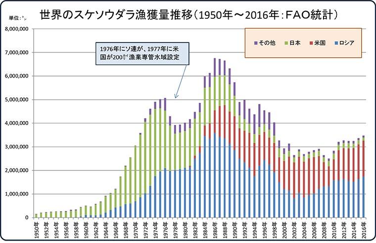 スケソウダラ漁獲量推移グラフ
