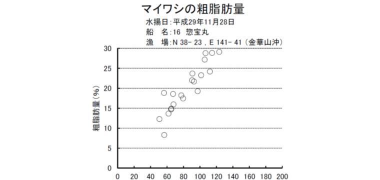 マイワシの脂肪分データ
