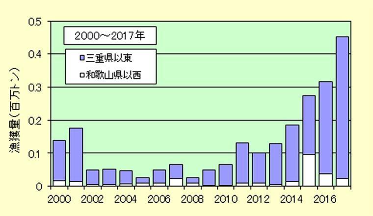 2000年から2017年の漁獲量推移