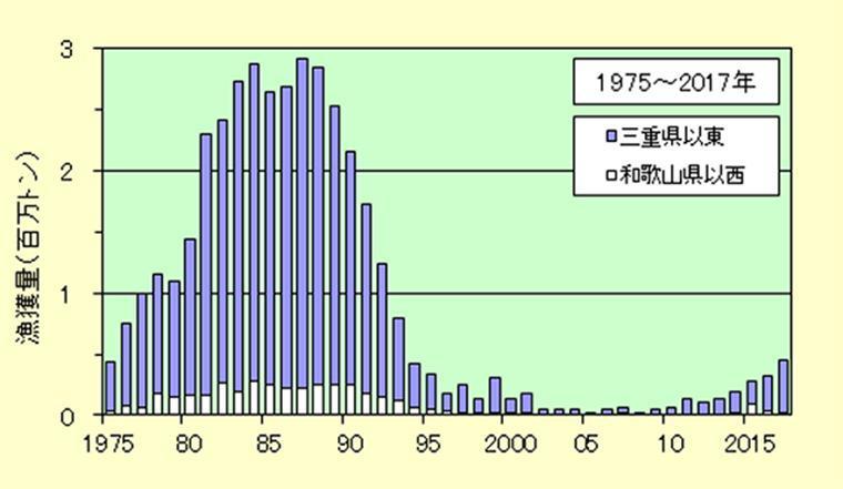 1975年から2017年の漁獲量推移