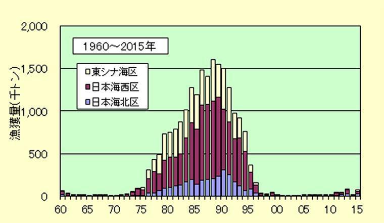 1960年から2015年の漁獲量推移