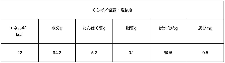 クラゲの栄養素(エネルギー 22kcal 水分 94.2g タンパク質 5.2g 脂質 0.1g 炭水化物 微量 灰分 0.5mg)