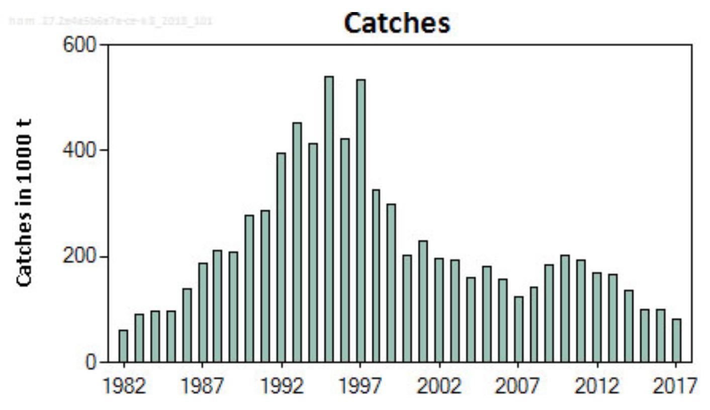 欧州アジの漁獲量推移 ICES 単位千トン
