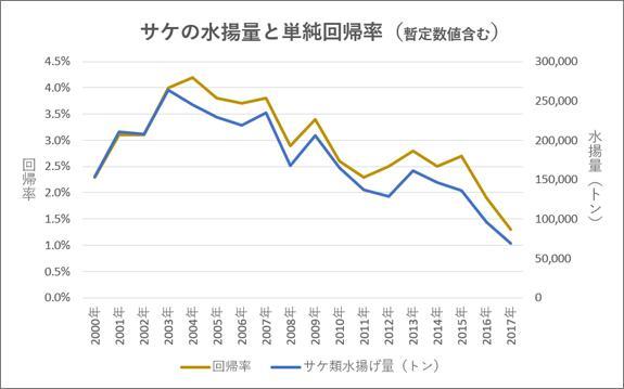 サケの水揚げ量と単純回帰率のグラフ