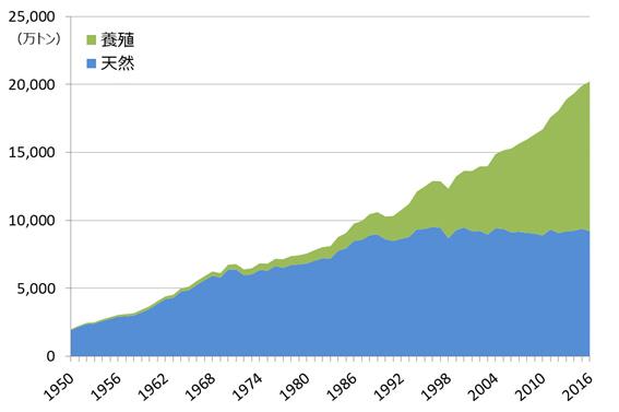世界の天然漁業と養殖業による水産物生産量のグラフ
