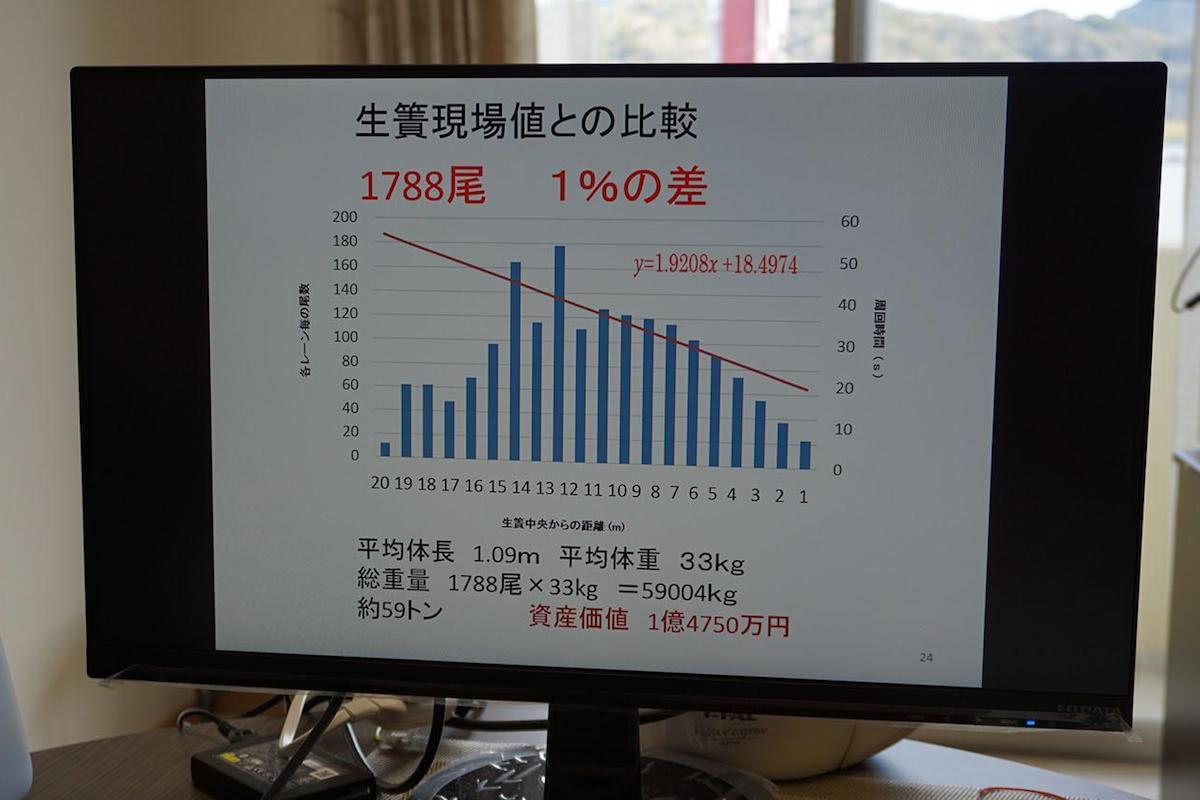 説明資料「生け簀現場値との比較 1788尾 1%の差」