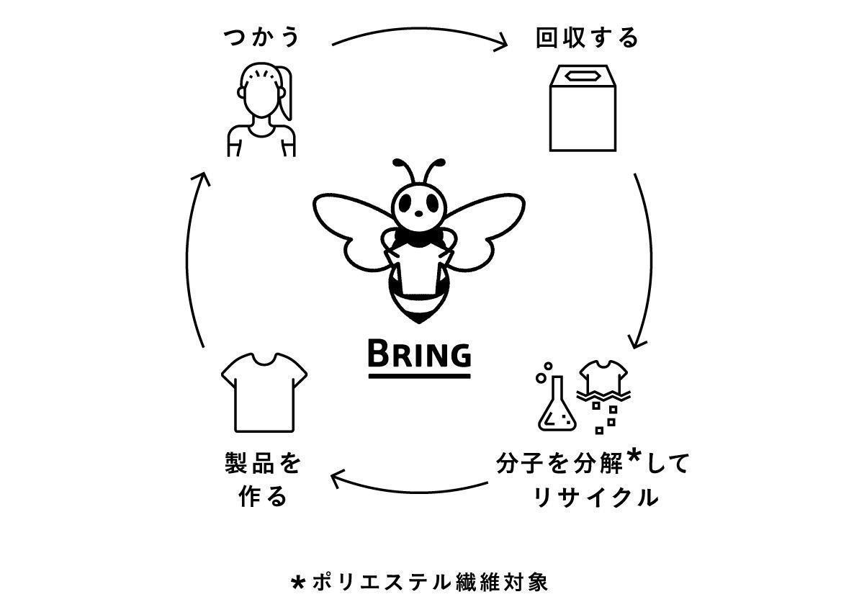 服から服のリサイクルに用いられる技術を表した図