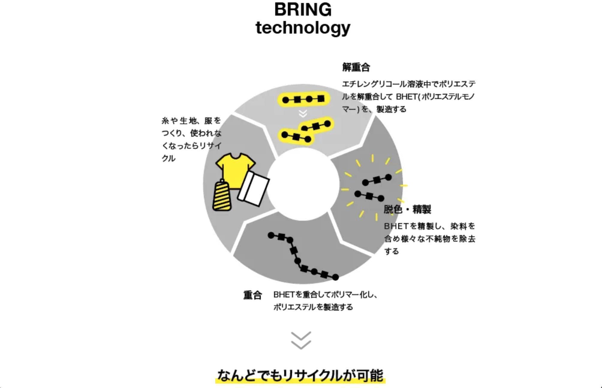 プラスチック製品のうちPET素材のものやポリエステルを再生する技術を表した図