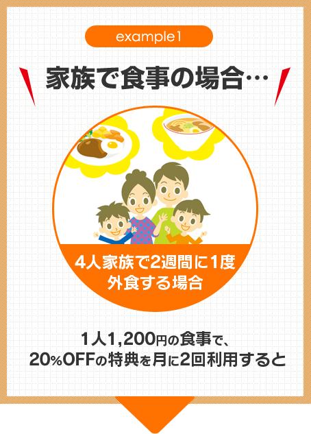example1 家族で食事の場合…4人家族で2週間に1度外食する場合1人1,200円の食事で、20%OFFの特典を月に2回利用すると