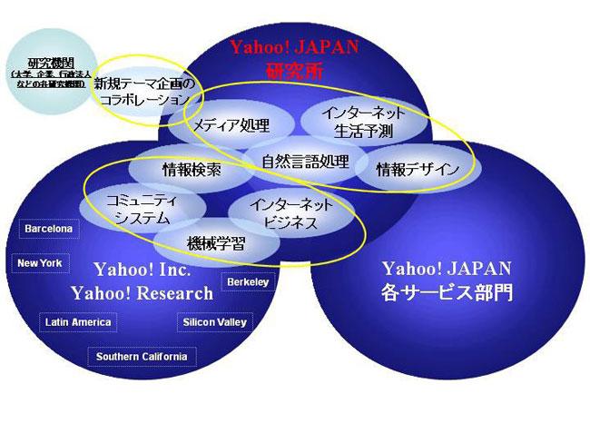 研究活動と各分野の相関図