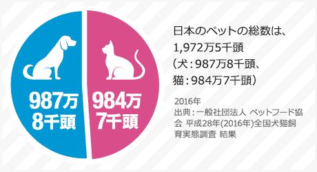 日本のペットの総数