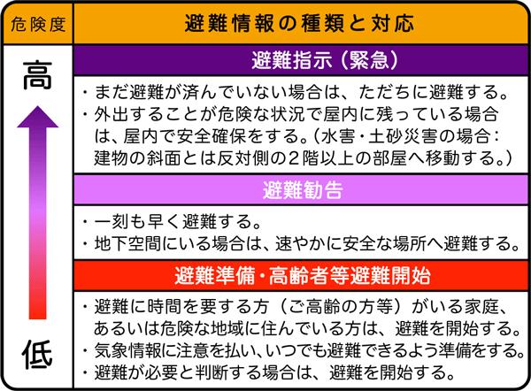 避難情報の種類と対応