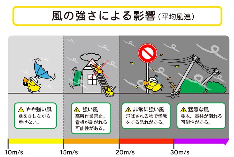 [風の強さによる影響(平均風速)] やや強い風:傘をさしながら歩けない(10m/sから15m/s)。 強い風:高所作業禁止。看板が剥がれる可能性がある(15m/sから20m/s)。非常に強い風:飛ばされるもので怪我をする恐れがある(20m/sから30m/s)。猛烈な風:樹木、電柱が倒れる可能性がある(30m/s以上)。