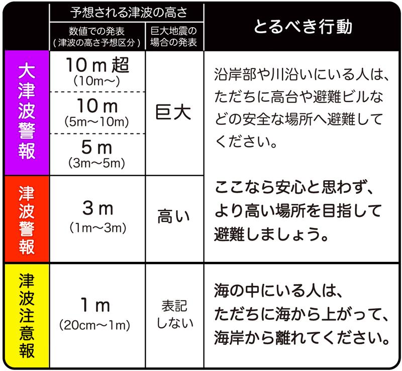 予想される津波の高さ [大津波警報(数値での発表は10m超(10m〜)、10m(5m〜10m)、5m(3m〜5m)が含まれ、巨大地震の場合の発表は巨大)と津波警報(数値での発表は3m(1m〜3m)、巨大地震の場合の発表は高い)] 沿岸部や川沿いにいる人は、ただちに高台や避難ビルなどの安全な場所へ避難してください。「ここなら安心と思わず、より高い場所を目指して避難しましょう。」 [津波注意報(数値での発表は1m(20cm〜1m)、巨大地震の場合の発表は表記しない)] 海の中にいる人は、ただちに海から上がって、海岸から離れてください。