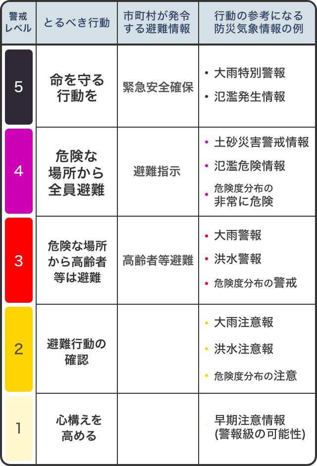 [警戒レベル5] とるべき行動:命を守る行動を。市町村が発令する避難情報:緊急安全確保。行動の参考になる防災気象情報の例:大雨特別警報、氾濫発生情報。 [警戒レベル4] とるべき行動:避難。市町村が発令する避難情報:避難指示 。行動の参考になる防災気象情報の例: 土砂災害警戒情報、氾濫危険情報、危険度分布の非常に危険。 [警戒レベル3] とるべき行動:高齢者等避難。市町村が発令する避難情報:高齢者等避難。行動の参考になる防災気象情報の例: 大雨警報、洪水警報、危険度分布の警戒。 [警戒レベル2] とるべき行動:避難行動の確認。市町村が発令する避難情報:– 行動の参考になる防災気象情報の例:大雨注意報、洪水注意報、危険度分布の注意。 [警戒レベル1] とるべき行動:心構えを高める。 市町村が発令する避難情報:ndash; 行動の参考になる防災気象情報の例:早期注意情報(警報級の可能性)