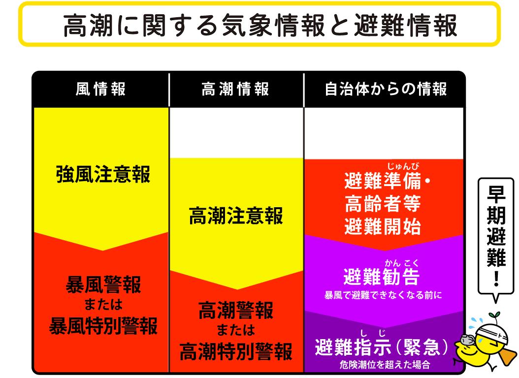 [高潮に関する気象情報と避難情報] 風情報:強風注意報、暴風警報または暴風特別警報 高潮情報:高潮注意報、高潮警報または高潮特別警報 自治体からの情報:避難準備・高齢者等避難開始、避難勧告(暴風で避難できなくなる前に)、避難指示(緊急)(危険潮位を超えた場合) 早期避難!