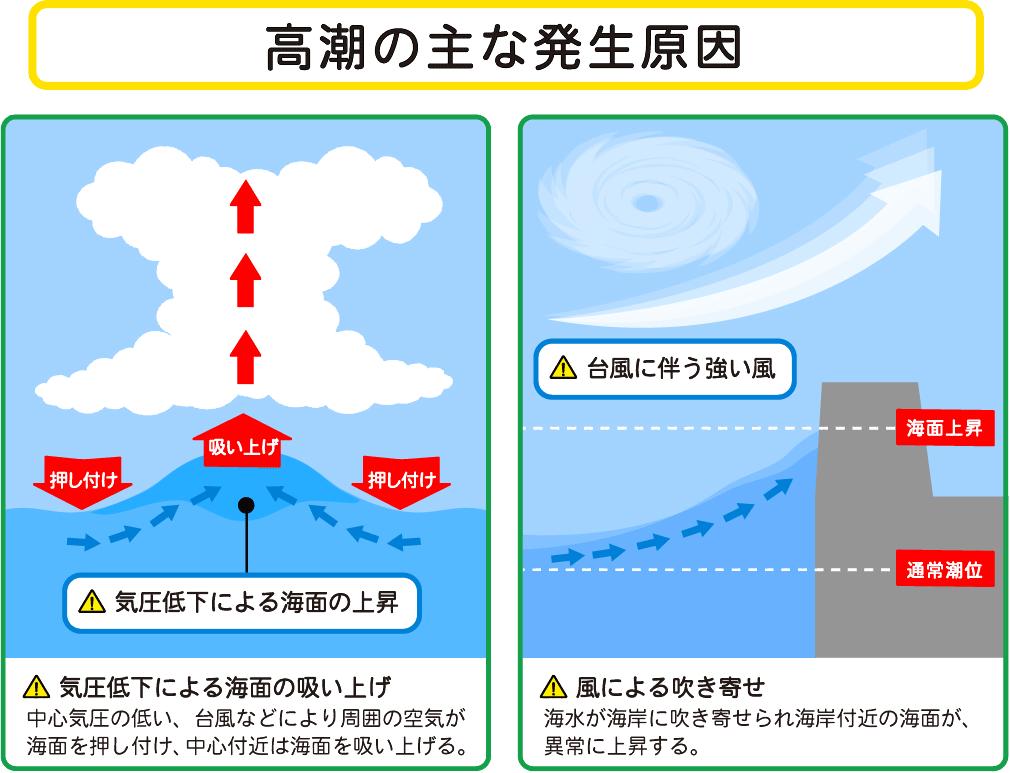 [高潮の主な発生原因] 気圧低下による海面の吸い上げ:中心気圧の低い、台風などにより周囲の空気が海面を押し付け、中心付近は海面を吸い上げる。 風による吹き寄せ:海水が海岸に吹き寄せられ海岸付近の海面が、異常に上昇する