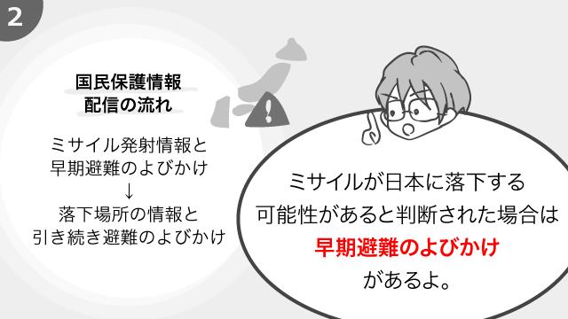 [国民保護情報配信の流れ] ミサイル発射情報と早期避難のよびかけ、落下場所の情報と引き続き避難のよびかけ。ミサイルが日本に落下する可能性があると判断された場合は早期避難のよびかけがあるよ。