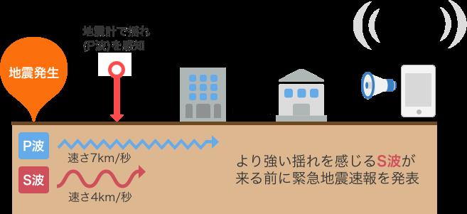 防災速報の緊急地震速報のしくみについて - 防災速報からのお知らせ