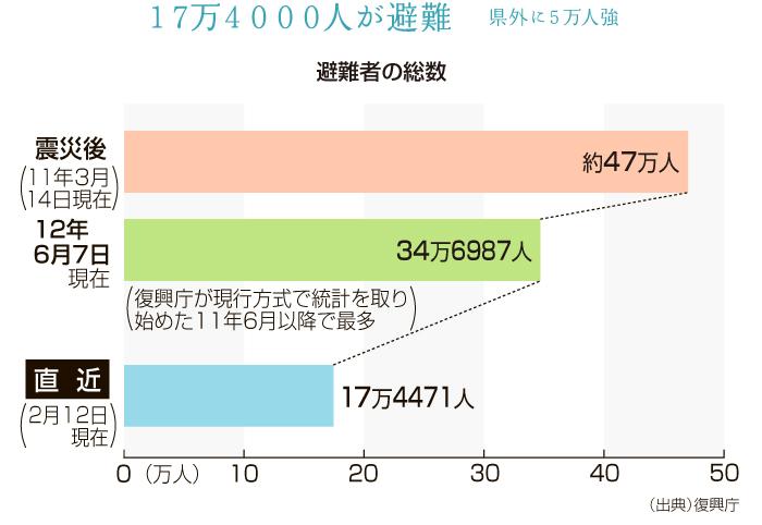 東日本大震災による避難者(復興庁調べ)は震災直後の約47万人から6割強減少し、17万4471人(2016年2月12日現在)。多くは震災前に住んでいた県内の仮設住宅などで生活