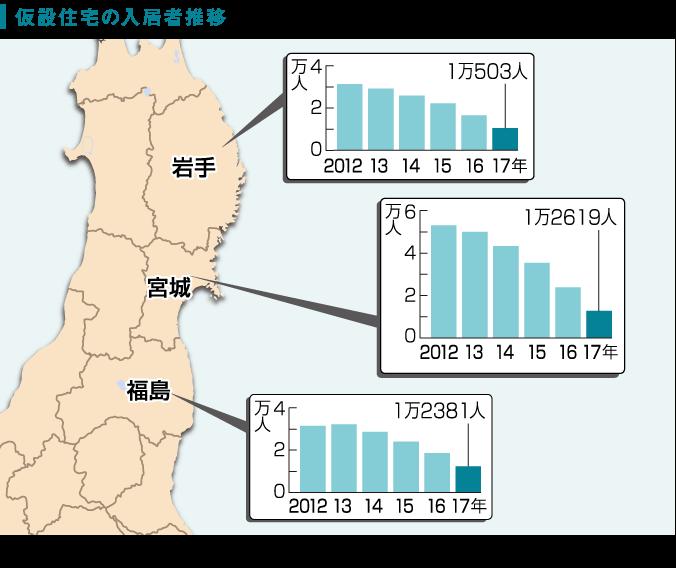 東日本大震災の影響で、プレハブの仮設住宅に暮らす人は、岩手、宮城、福島の3県で3万5503人。この数字は2017年1月末のもの。阪神大震災 では仮設住宅は5年で解消した。