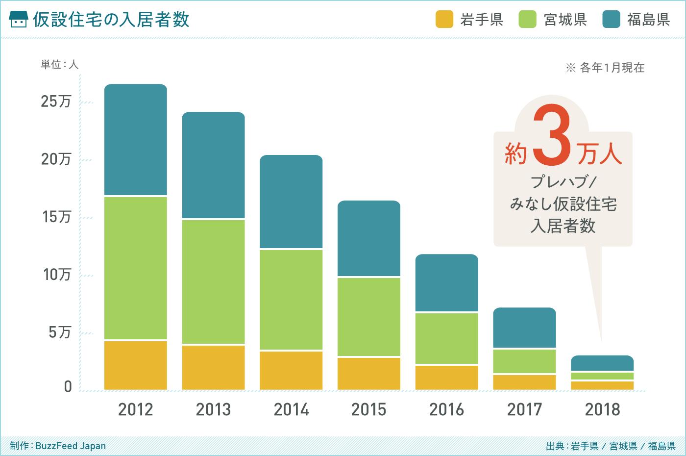 グラフ 仮設住宅の入居者数(出典:岩手県 / 宮城県 / 福島県)