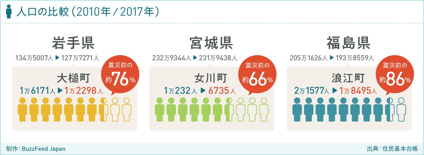グラフ 人口の変化(出典:住民基本台帳)