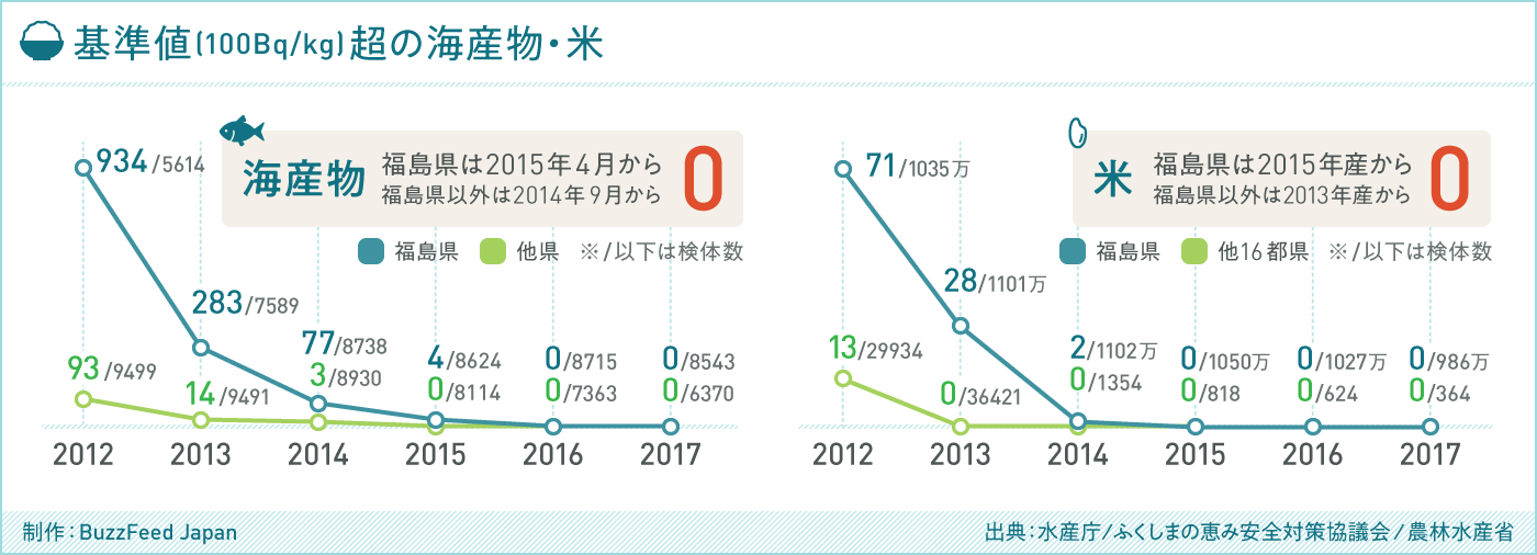 グラフ 基準値(100Bq/kg)超の水産物・米(出典:ふくしまの恵み安全対策協議会 / 農林水産省)