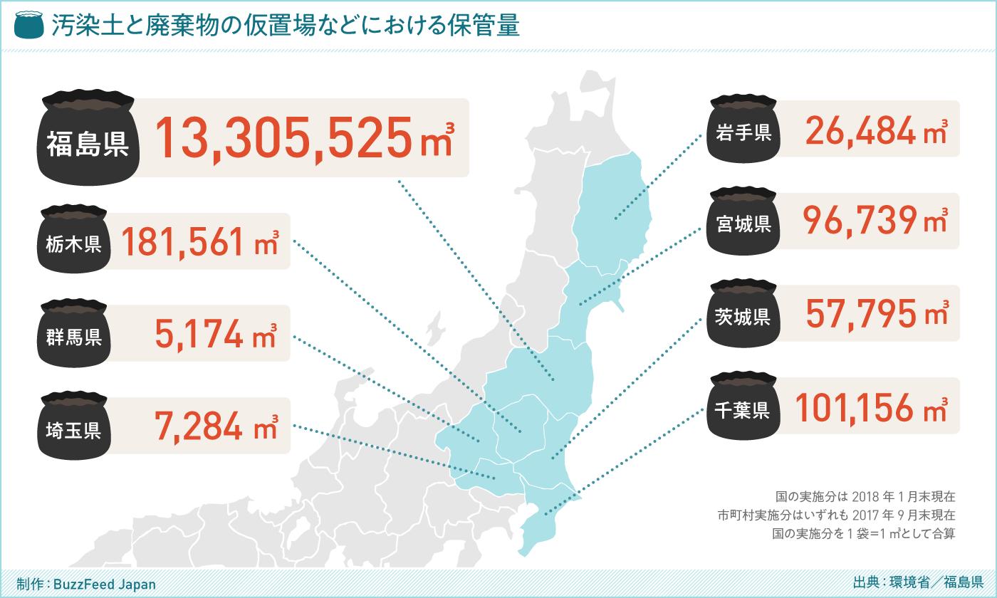 グラフ 汚染土と廃棄物の仮置場などにおける保管量(出典:環境省 / 福島県)