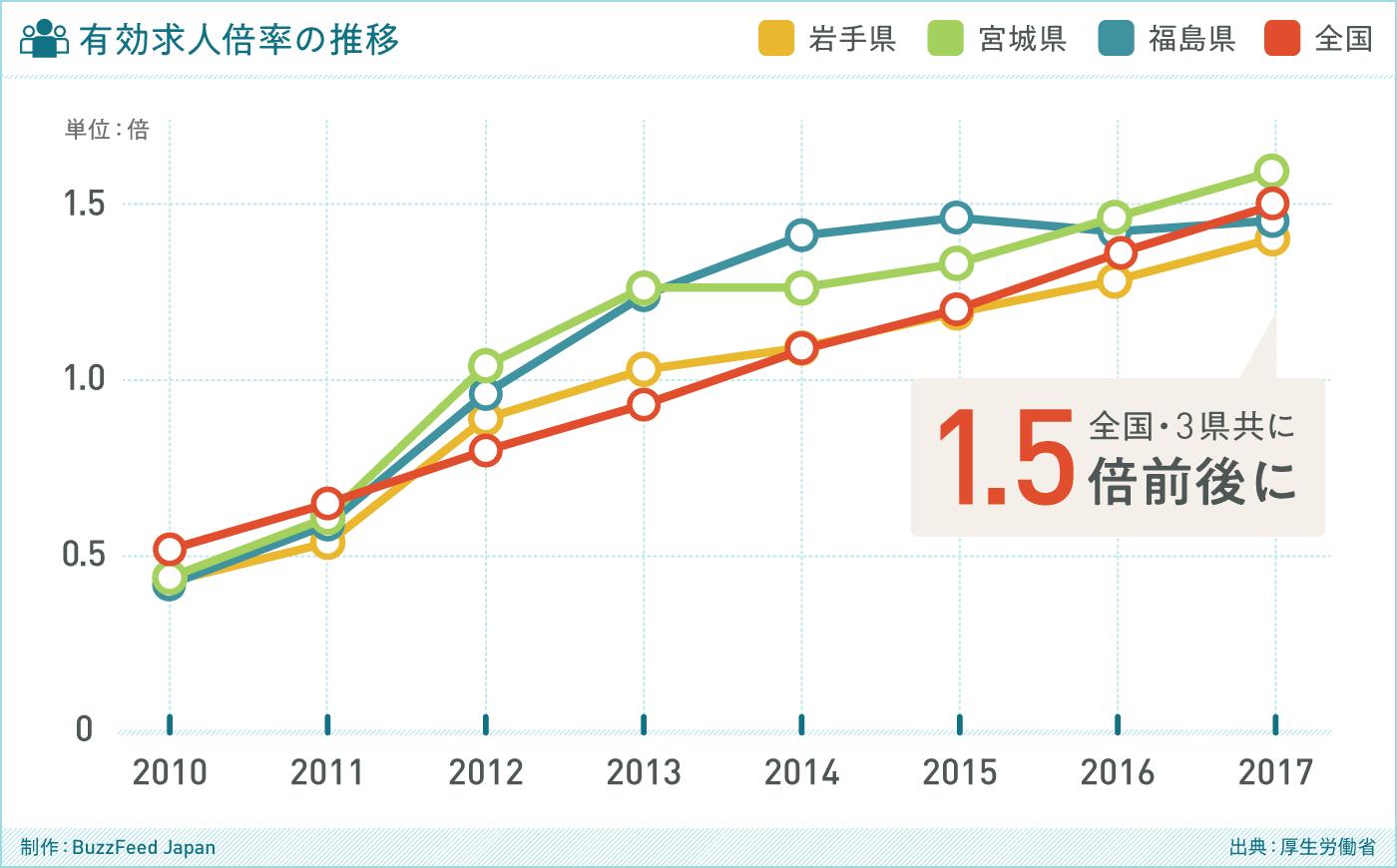 グラフ 有効求人倍率の推移(出典:環境省 / 福島県)