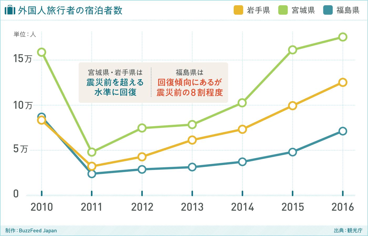 グラフ 外国人旅行者の宿泊者数(出典:観光庁)