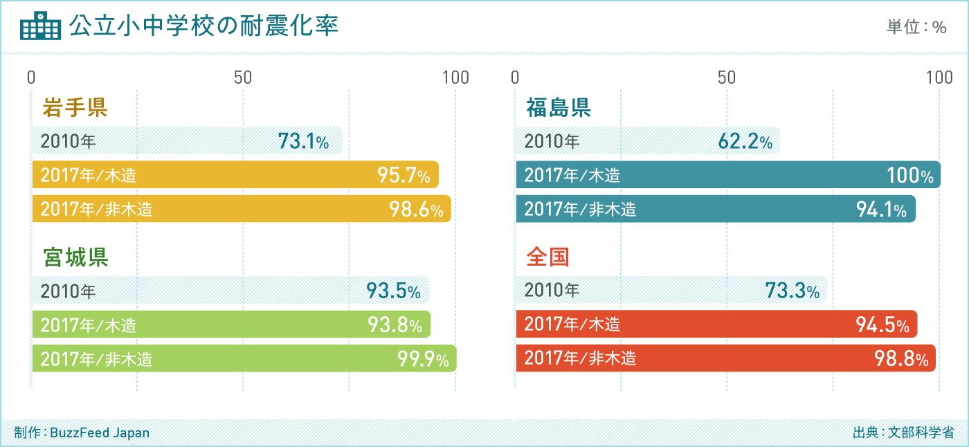 グラフ 公立小中学校の耐震化率(出典:文部科学省)