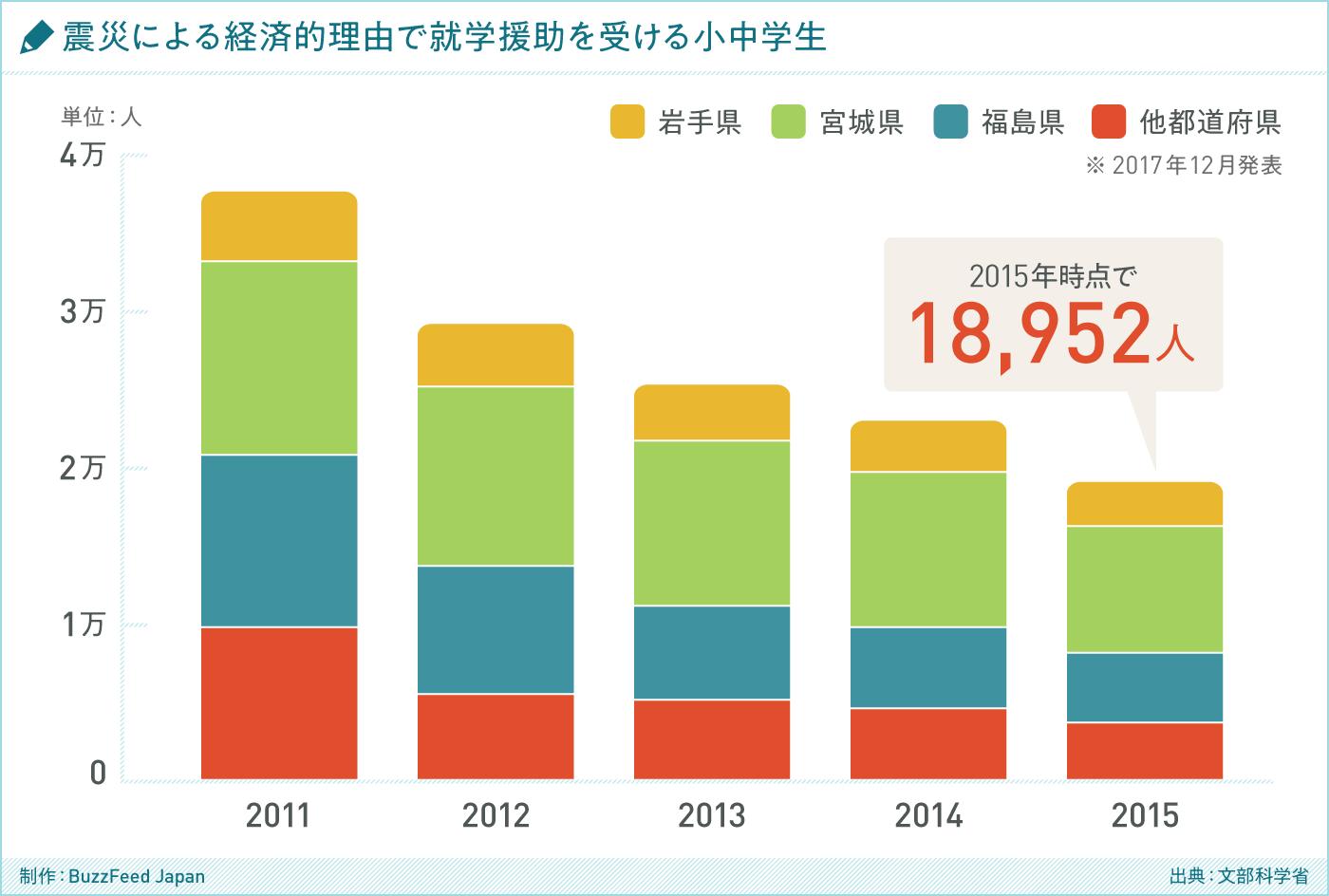 グラフ 震災による経済的理由で就学援助を受ける小中学生(出典:文部科学省)