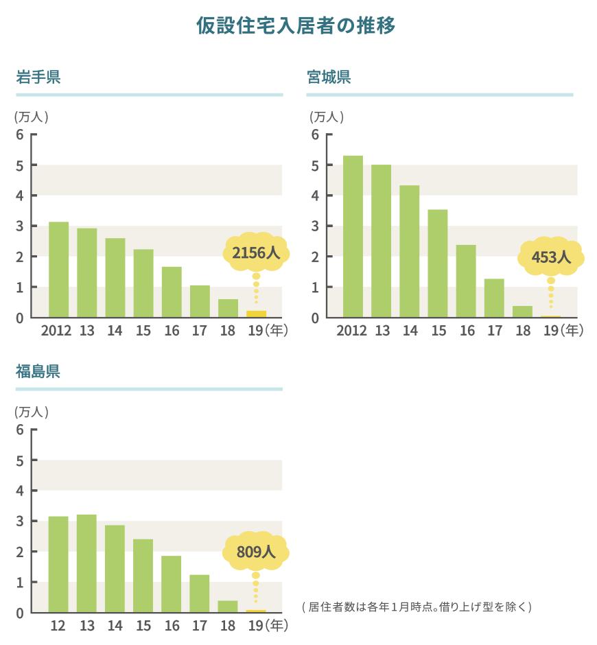 仮設住宅入居者数の推移