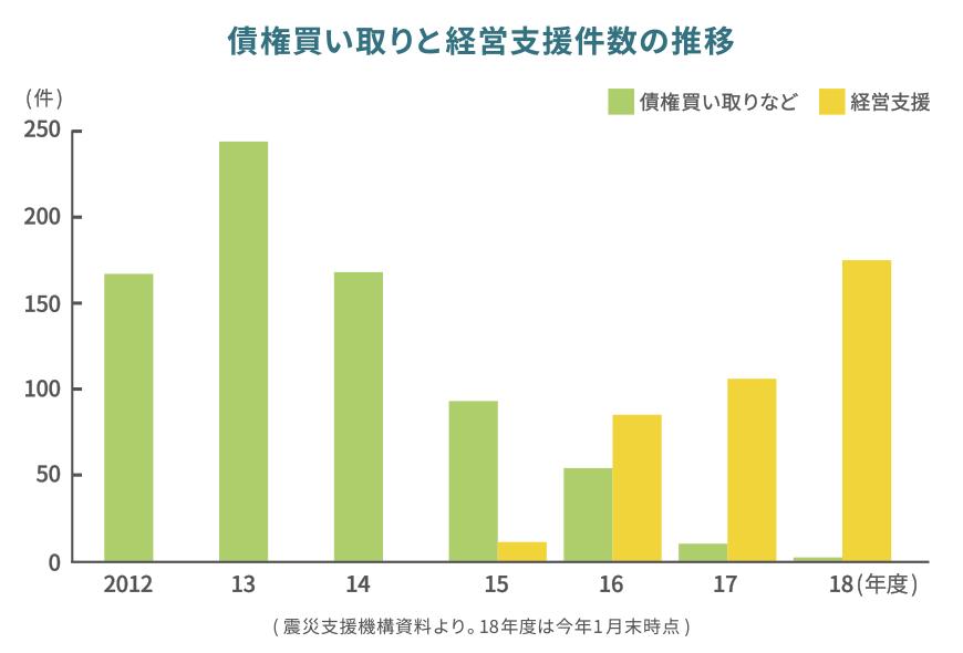 債権買い取りと経営支援件数の推移