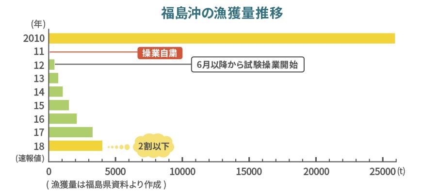 福島沖の漁獲量推移