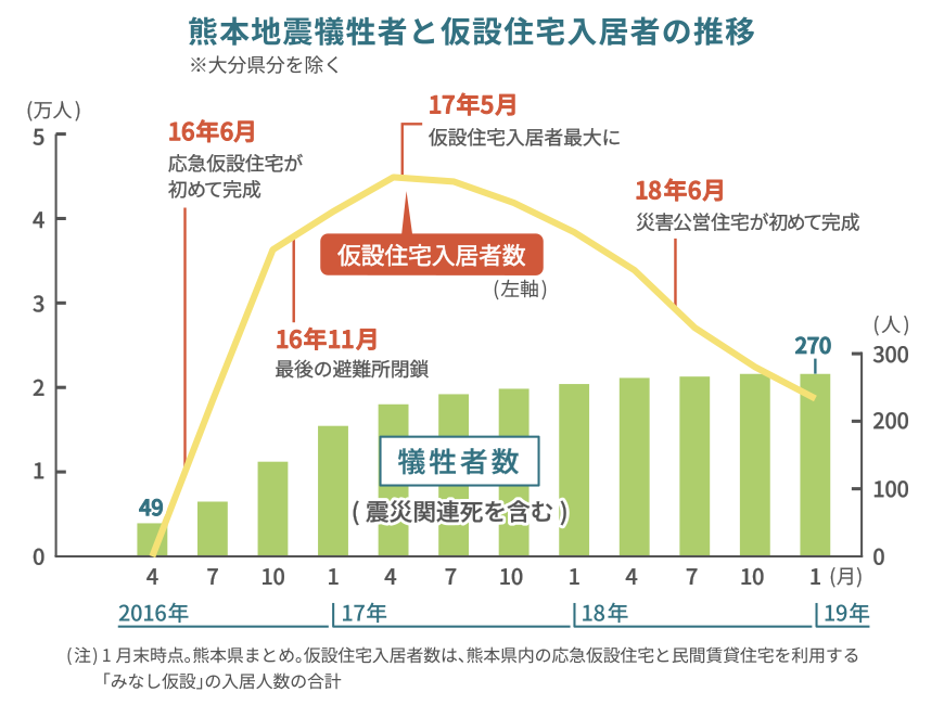 熊本地震犠牲者と仮設住宅入居者の推移