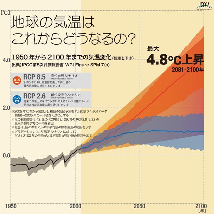 1950年から2100年までの気温変化のグラフ