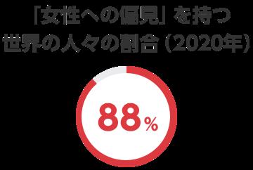 「女性への偏見」を持つ世界の人々の割合 88%