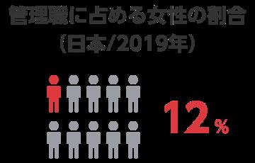 管理職に占める女性の割合(日本)12%