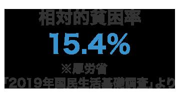 相対的貧困率「15.4%」※厚労省「2019年国民生活基礎調査」より